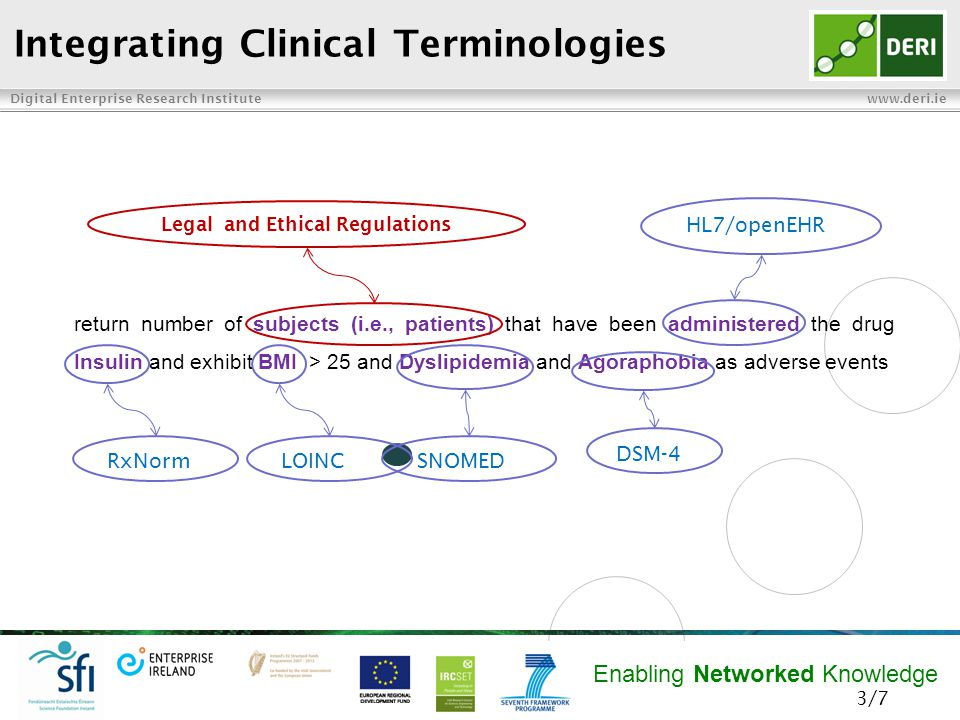 Digital Enterprise Research Institute www.deri.ie Enabling Networked Knowledge Integrating Clinical Terminologies return number of subjects (i.e., patients) that have been administered the drug Insulin and exhibit BMI > 25 and Dyslipidemia and Agoraphobia as adverse events RxNormLOINCSNOMED DSM-4 Legal and Ethical Regulations HL7/openEHR 3/7