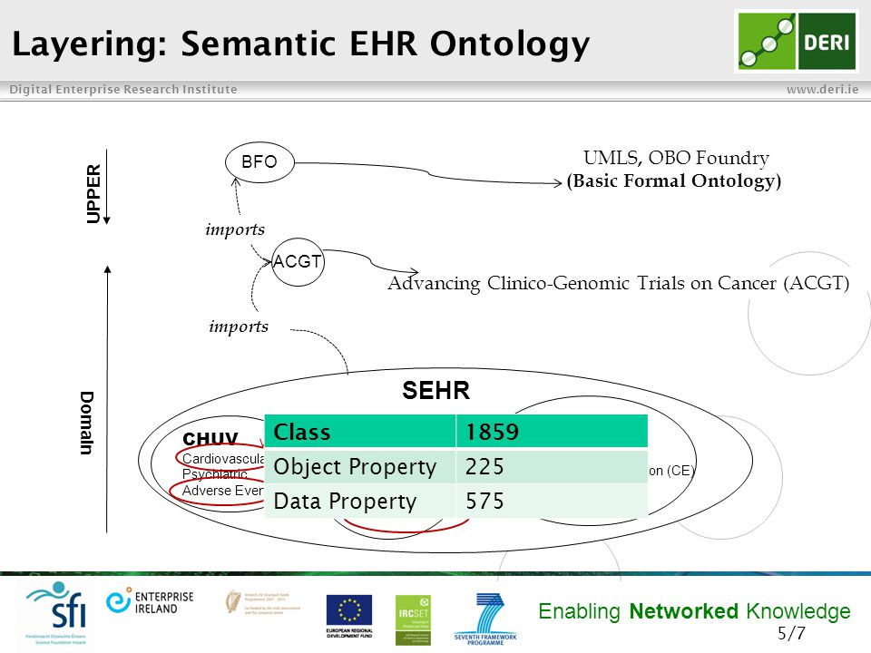 Digital Enterprise Research Institute www.deri.ie Enabling Networked Knowledge Evaluating Semantic EHR Ontology  The questionnaires were answered by clinical experts from various sub- domain of Healthcare and Life Sciences  Clinical experts suggested conceptualisation fixes (i.e., hierarchy and/or names of classes and properties) that suit their local requirements  Clinical experts agree that SEHR ontology covers the needs of the clinical trial domain  We are doing a final (fourth) round of evaluation 6/7