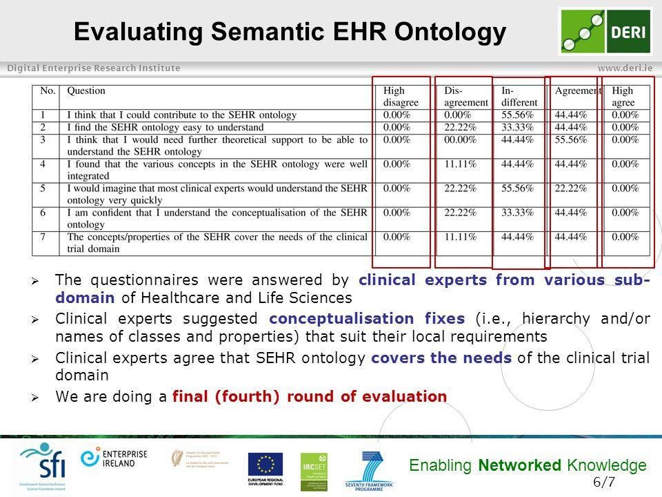 Digital Enterprise Research Institute www.deri.ie Enabling Networked Knowledge Thank you 7/7