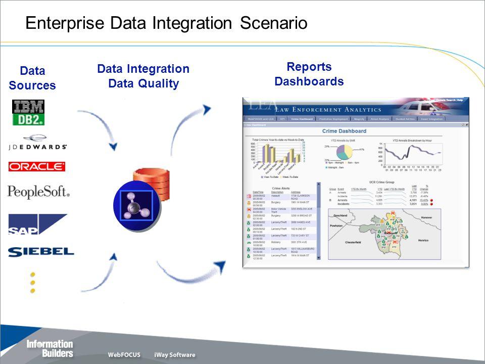 Enterprise Data Integration Scenario Reports Dashboards Data Integration Data Quality … Data Sources