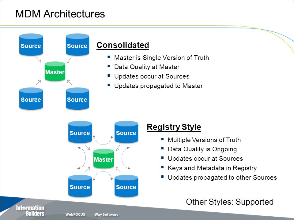 MDM Architectures  Master is Single Version of Truth  Data Quality at Master  Updates occur at Sources  Updates propagated to Master  Multiple Versions of Truth  Data Quality is Ongoing  Updates occur at Sources  Keys and Metadata in Registry  Updates propagated to other Sources Master Source Consolidated Registry Style Master Source Other Styles: Supported