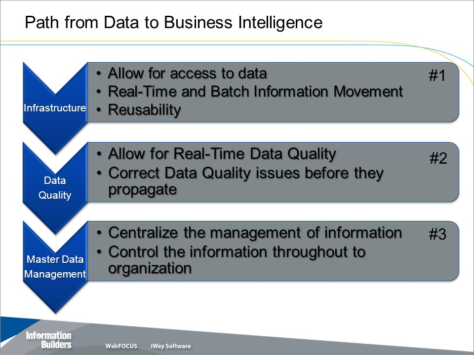 Path from Data to Business Intelligence Infrastructure Allow for access to dataAllow for access to data Real-Time and Batch Information MovementReal-Time and Batch Information Movement ReusabilityReusability #1 DataQuality Allow for Real-Time Data QualityAllow for Real-Time Data Quality Correct Data Quality issues before they propagateCorrect Data Quality issues before they propagate Master Data Management Centralize the management of informationCentralize the management of information Control the information throughout to organizationControl the information throughout to organization #3 #2