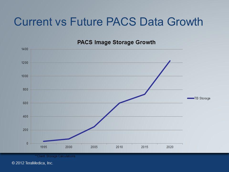 © 2012 TeraMedica, Inc. Current vs Future PACS Data Growth **Client Storage Calculations