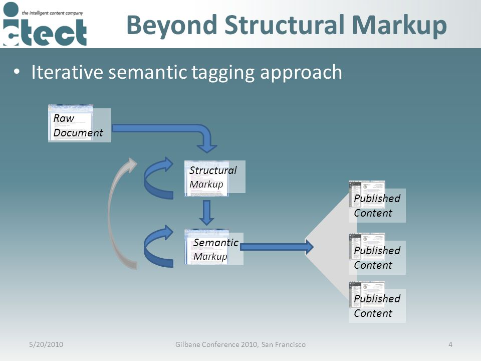 Beyond Structural Markup Iterative semantic tagging approach Raw Document Structural Markup Semantic Markup Published Content Published Content Published Content 5/20/20104Gilbane Conference 2010, San Francisco