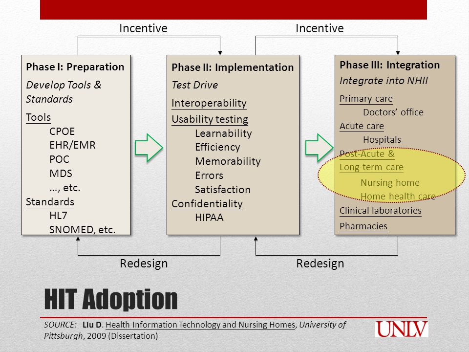 HIT Adoption Phase I: Preparation Develop Tools & Standards Tools CPOE EHR/EMR POC MDS …, etc.