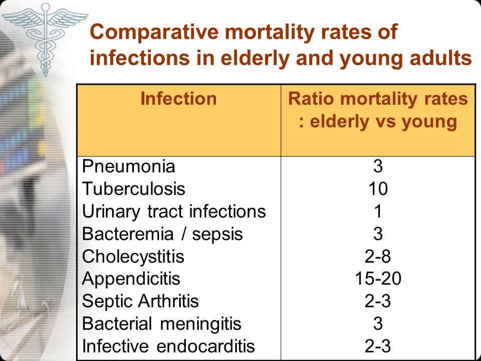 Comparative mortality rates of infections in elderly and young adults InfectionRatio mortality rates : elderly vs young Pneumonia Tuberculosis Urinary