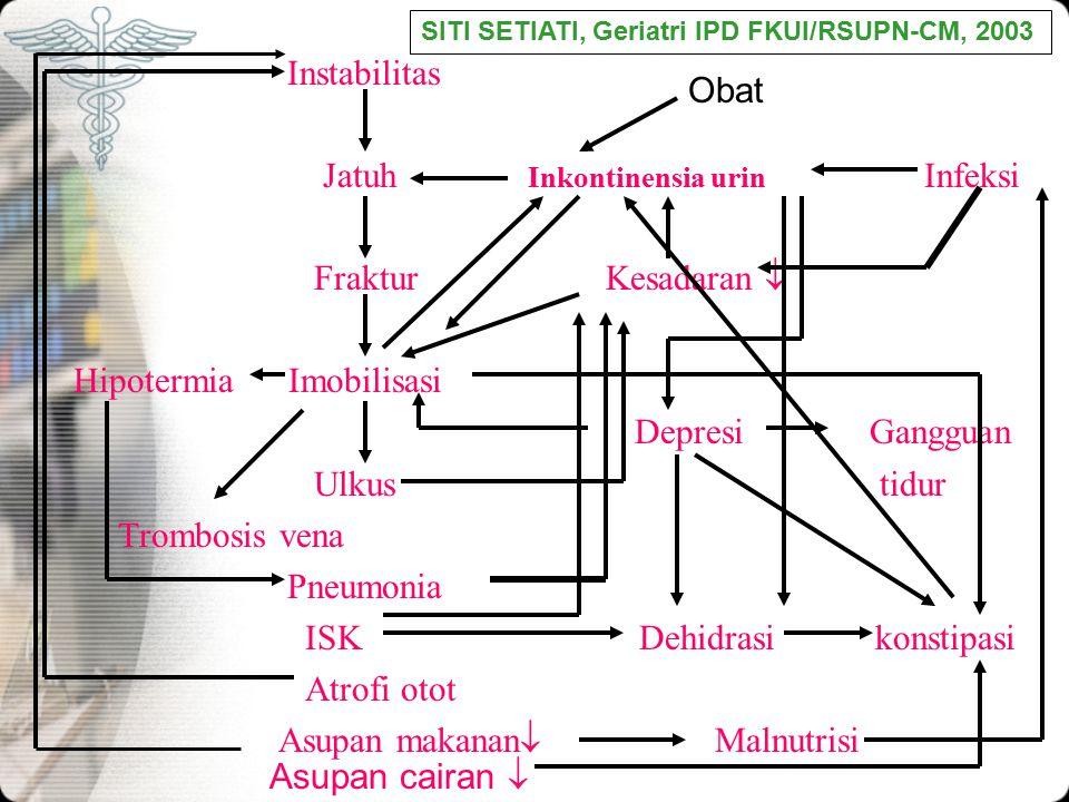 Instabilitas Jatuh Inkontinensia urin Infeksi Fraktur Kesadaran  Hipotermia Imobilisasi Depresi Gangguan Ulkus tidur Trombosis vena Pneumonia ISK Deh