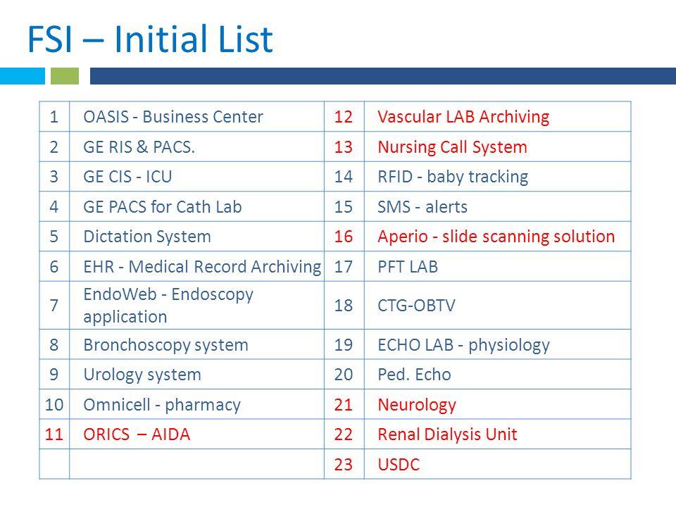 *FSI – Initial List.