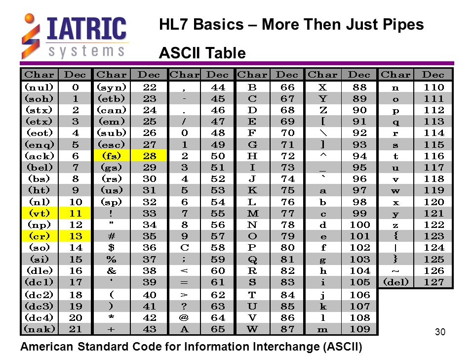 30 HL7 Basics – More Then Just Pipes ASCII Table American Standard Code for Information Interchange (ASCII)
