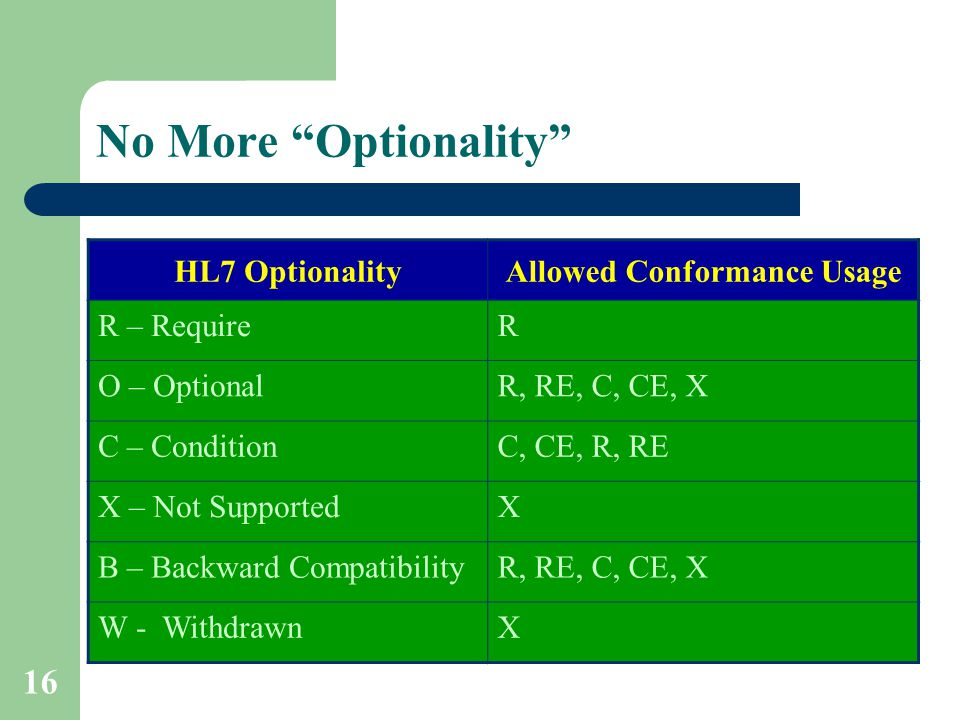"16 No More ""Optionality"" HL7 OptionalityAllowed Conformance Usage R – RequireR O – OptionalR, RE, C, CE, X C – ConditionC, CE, R, RE X – Not Supported"