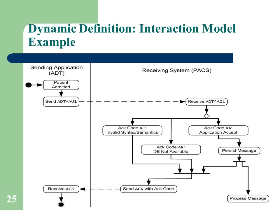 25 Dynamic Definition: Interaction Model Example