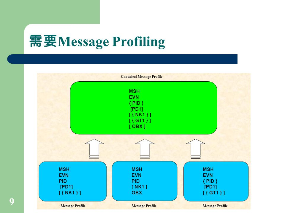 10 Message Profiling 之好處 顯示假設 ( Reveal Assumptions ) 減少模糊 ( Reduce Ambiguity ) 凸顯衝突 ( Highlight Conflicts ) 鞏固觀點 ( Consolidate Viewpoints )