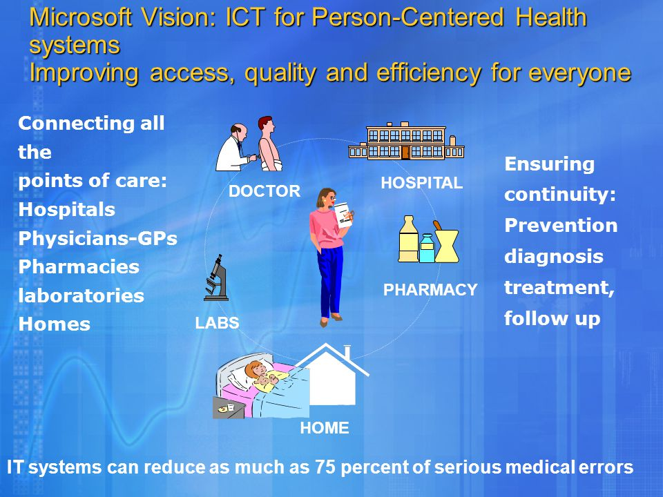Ensuring continuity: Prevention diagnosis treatment, follow up Microsoft Vision: ICT for Person-Centered Health systems Improving access, quality and efficiency for everyone Connecting all the points of care: Hospitals Physicians-GPs Pharmacies laboratories Homes DOCTOR PHARMACY HOSPITAL LABS HOME IT systems can reduce as much as 75 percent of serious medical errors