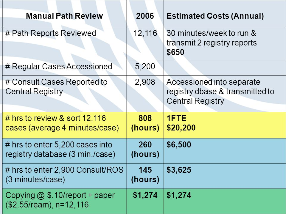 Manual Path Review2006Estimated Costs (Annual) # Path Reports Reviewed12,11630 minutes/week to run & transmit 2 registry reports $650 # Regular Cases Accessioned5,200 # Consult Cases Reported to Central Registry 2,908Accessioned into separate registry dbase & transmitted to Central Registry # hrs to review & sort 12,116 cases (average 4 minutes/case) 808 (hours) 1FTE $20,200 # hrs to enter 5,200 cases into registry database (3 min./case) 260 (hours) $6,500 # hrs to enter 2,900 Consult/ROS (3 minutes/case) 145 (hours) $3,625 Copying @ $.10/report + paper ($2.55/ream), n=12,116 $1,274