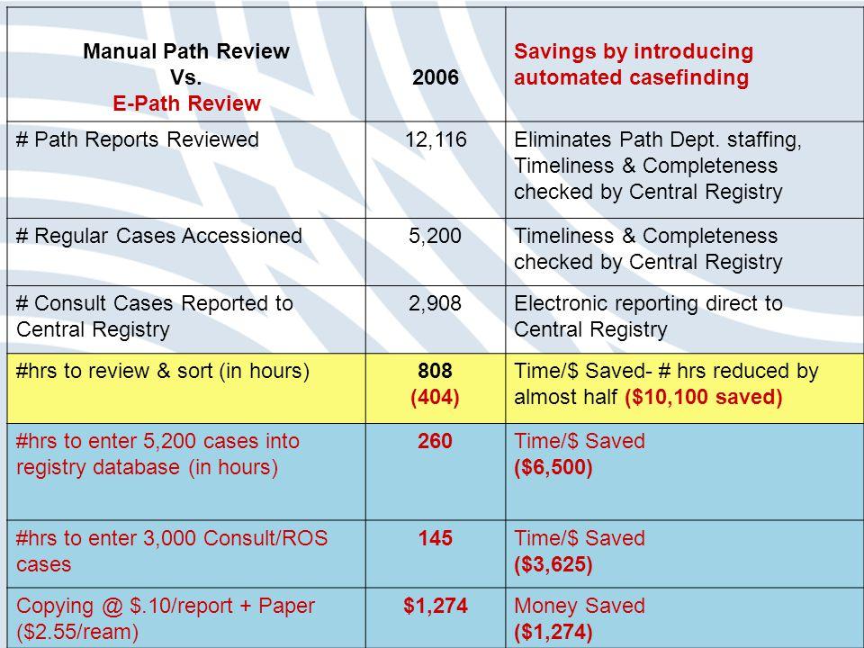 Manual Path Review Vs.