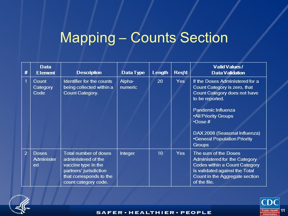 TM 11 Mapping – Counts Section # Data ElementDescriptionData TypeLengthReq d Valid Values / Data Validation 1Count Category Code Identifier for the counts being collected within a Count Category.