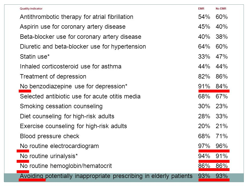 Quality indicatorEMRNo EMR Antithrombotic therapy for atrial fibrillation54%60% Aspirin use for coronary artery disease45%40% Beta-blocker use for coronary artery disease40%38% Diuretic and beta-blocker use for hypertension64%60% Statin use*33%47% Inhaled corticosteroid use for asthma44% Treatment of depression82%86% No benzodiazepine use for depression*91%84% Selected antibiotic use for acute otitis media68%67% Smoking cessation counseling30%23% Diet counseling for high-risk adults28%33% Exercise counseling for high-risk adults20%21% Blood pressure check68%71% No routine electrocardiogram97%96% No routine urinalysis*94%91% No routine hemoglobin/hematocrit86% Avoiding potentially inappropriate prescribing in elderly patients93%