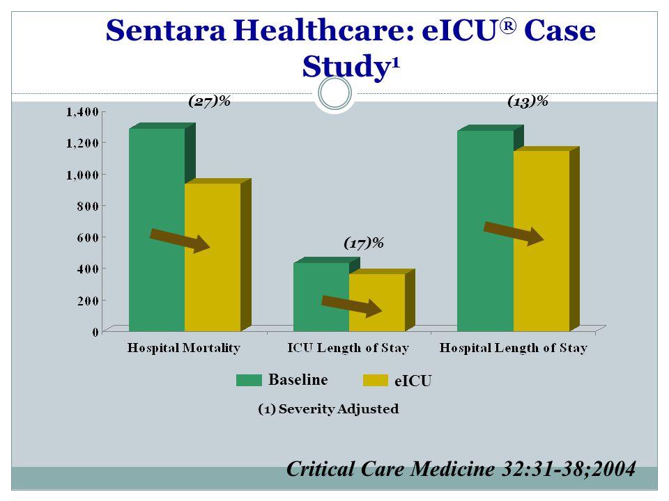 Sentara Healthcare: eICU ® Case Study 1 Critical Care Medicine 32:31-38;2004 (1) Severity Adjusted (27)% (17)% (13)% Baseline eICU