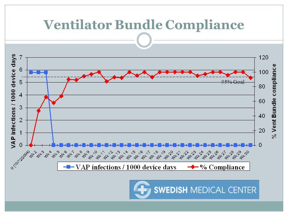 95% Goal Ventilator Bundle Compliance