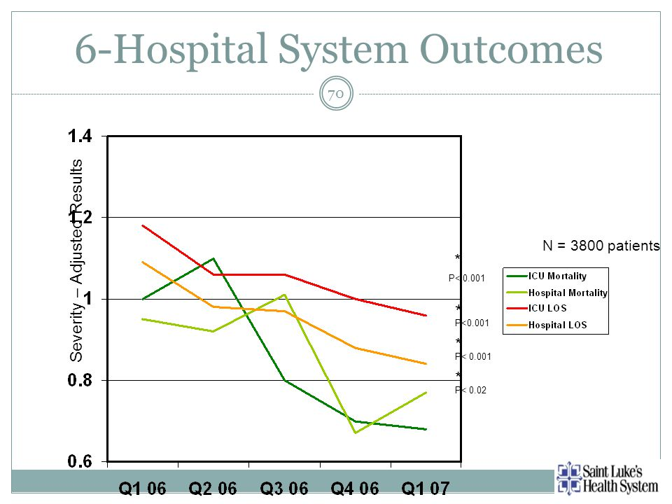 6-Hospital System Outcomes 70 Severity – Adjusted Results N = 3800 patients * * * P< P< 0.02 * P<0.001
