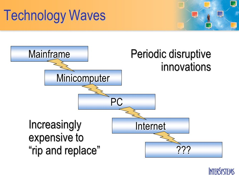 """Technology Waves ??? Mainframe Minicomputer PC Internet Increasingly expensive to """"rip and replace"""" Periodic disruptive innovations"""