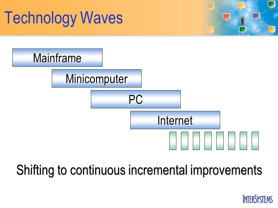 Technology Waves Mainframe Minicomputer PC Internet Shifting to continuous incremental improvements