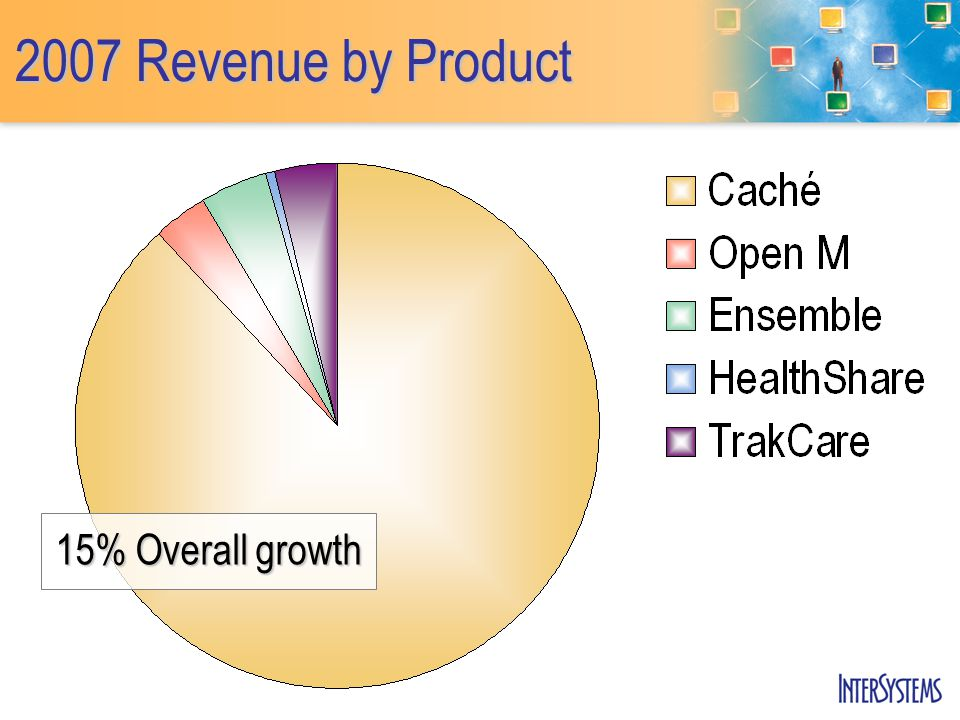 2007 Revenue by Product 15% Overall growth