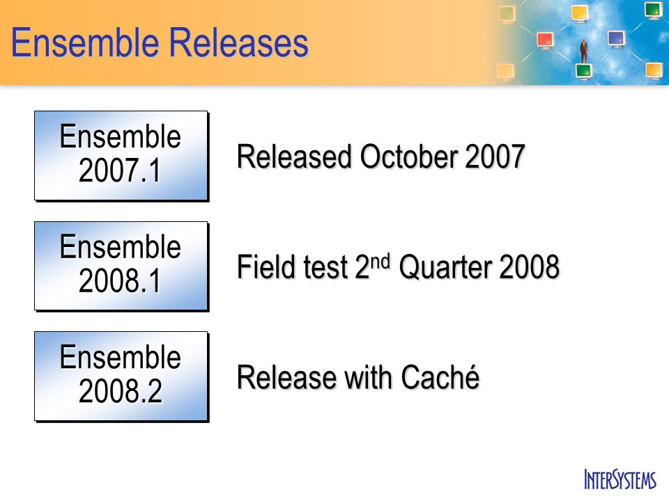Ensemble Releases Ensemble2007.1Ensemble2007.1 Released October 2007 Ensemble2008.1Ensemble2008.1 Field test 2 nd Quarter 2008 Ensemble2008.2Ensemble2008.2 Release with Caché