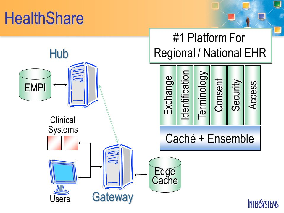 HealthShare EMPIHub #1 Platform For Regional / National EHR Gateway Users Clinical Systems Edge Cache Identification Terminology ConsentSecurity Access Exchange Caché + Ensemble
