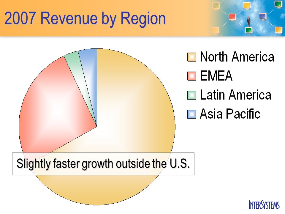2007 Revenue by Region Slightly faster growth outside the U.S.