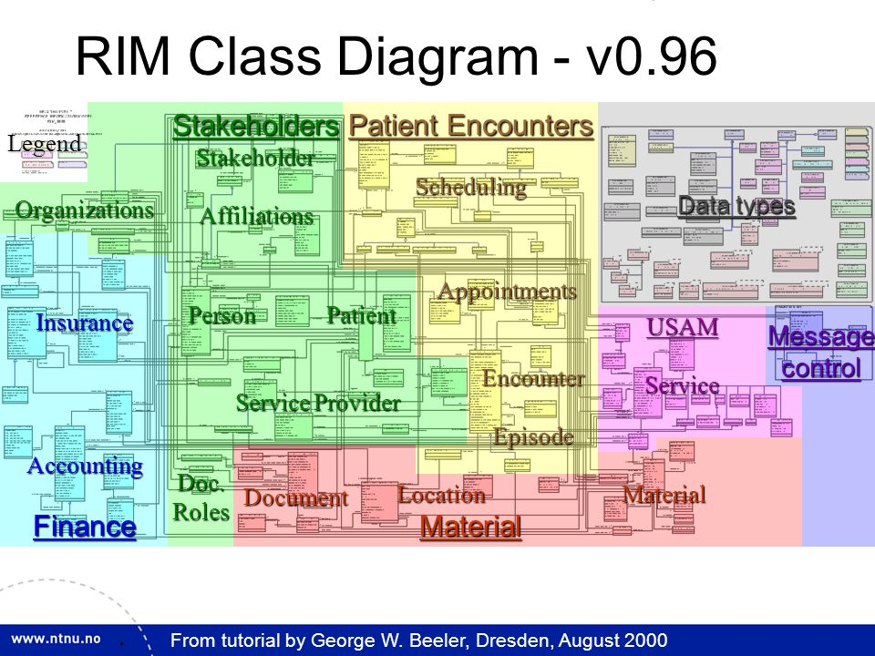27. Patient Encounters SchedulingDocument Stakeholders Stakeholder Affiliations Data types Service Provider Appointments EncounterEpisode USAMServiceM