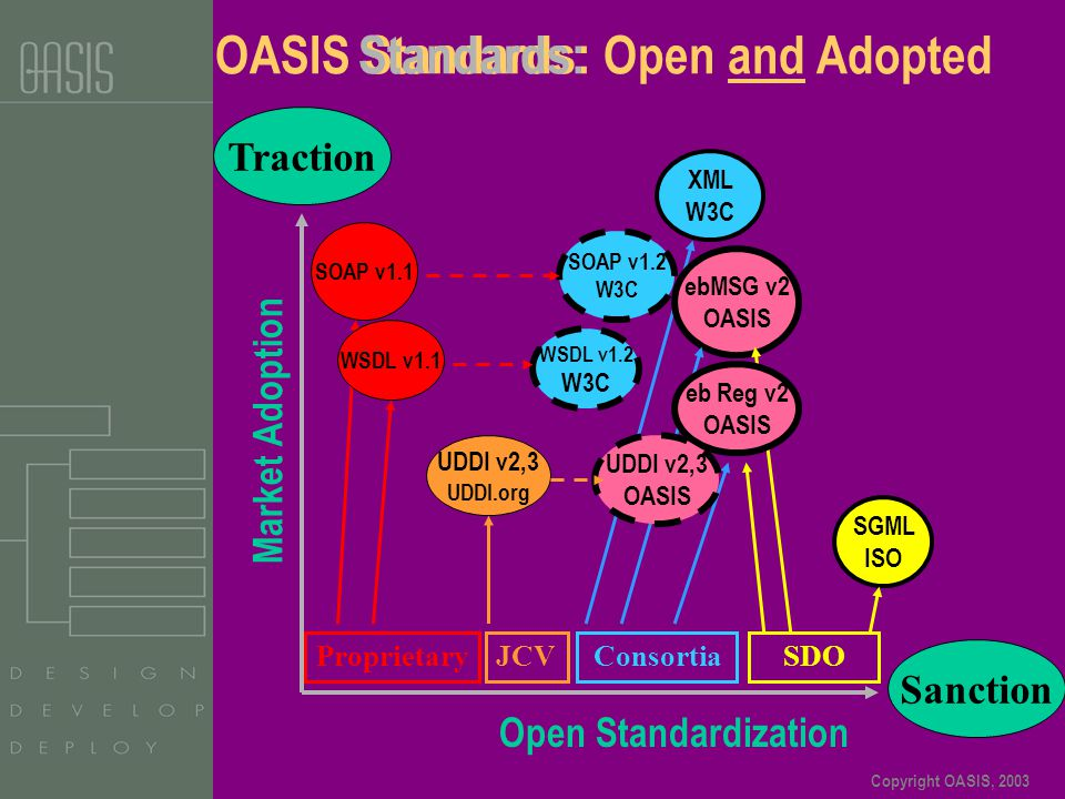 Copyright OASIS, 2003 OASIS Standards: Open and Adopted Market Adoption Open Standardization Traction Sanction ProprietaryJCVConsortiaSDO SGML ISO XML W3C SOAP v1.1 SOAP v1.2 W3C UDDI v2,3 UDDI.org WSDL v1.2 W3C ebMSG v2 OASIS WSDL v1.1 Standards: UDDI v2,3 OASIS eb Reg v2 OASIS