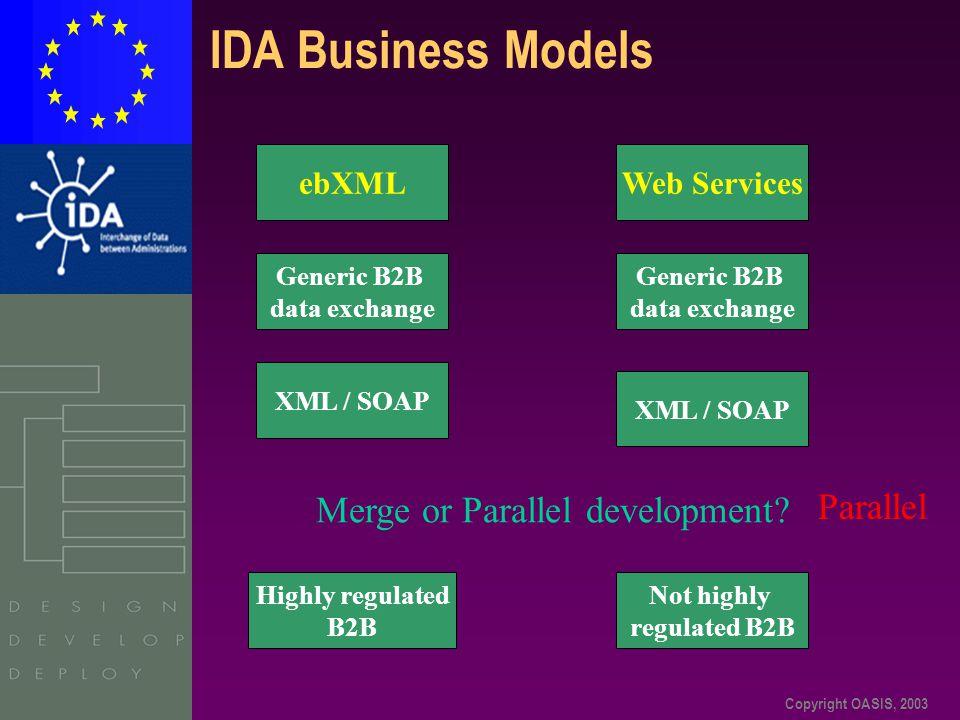 Copyright OASIS, 2003 IDA Business Models ebXMLWeb Services Generic B2B data exchange Generic B2B data exchange XML / SOAP Highly regulated B2B Not hi