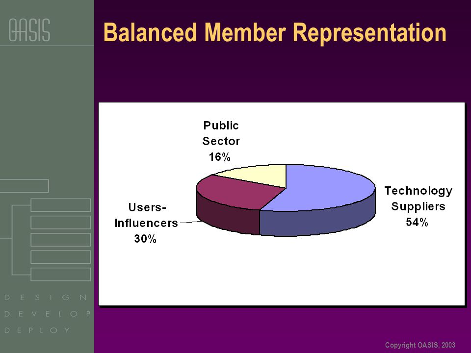 Copyright OASIS, 2003 Balanced Member Representation