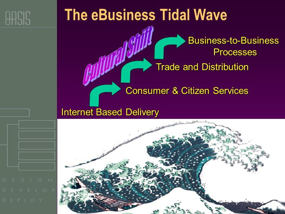 Copyright OASIS, 2003 Consumer & Citizen Services Trade and Distribution Internet Based Delivery Business-to-BusinessProcesses The eBusiness Tidal Wave