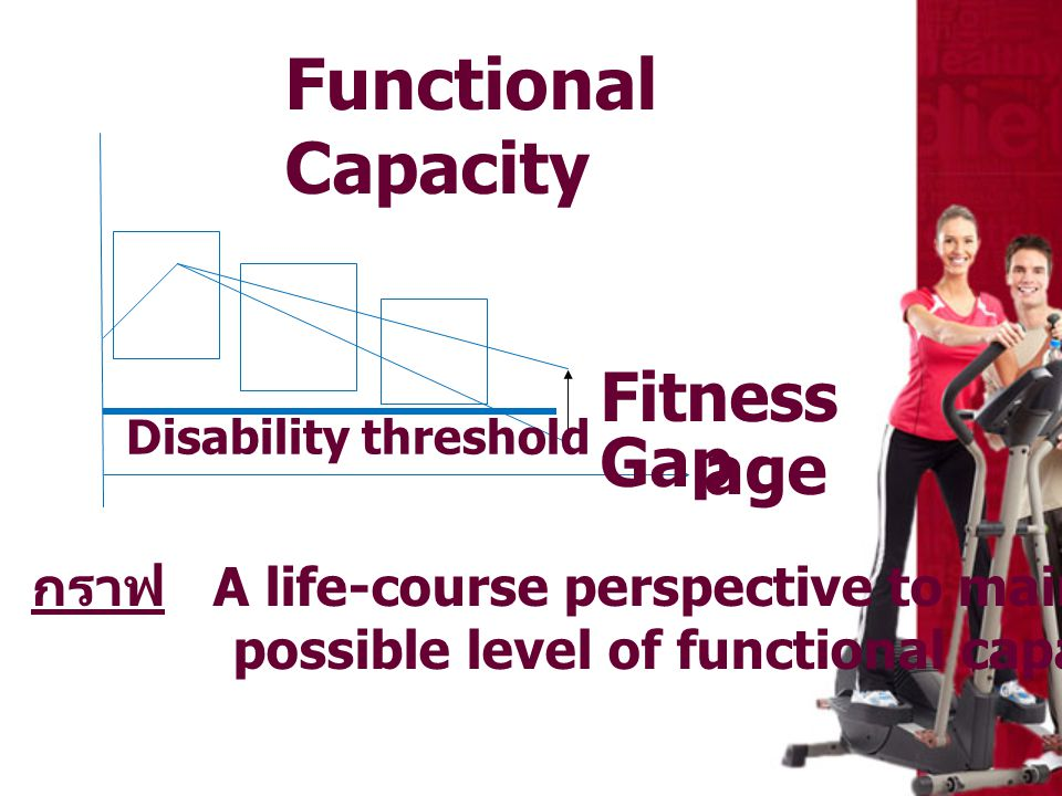 Functional Capacity Disability threshold Fitness Gap age กราฟ A life-course perspective to maintain the highest possible level of functional capacity.