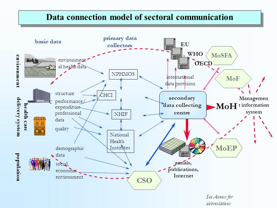 Sectoral informatics