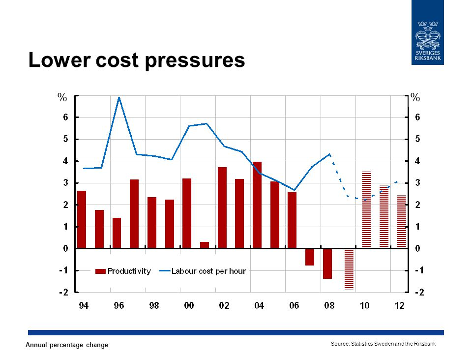 Lower cost pressures % % Annual percentage change Source: Statistics Sweden and the Riksbank