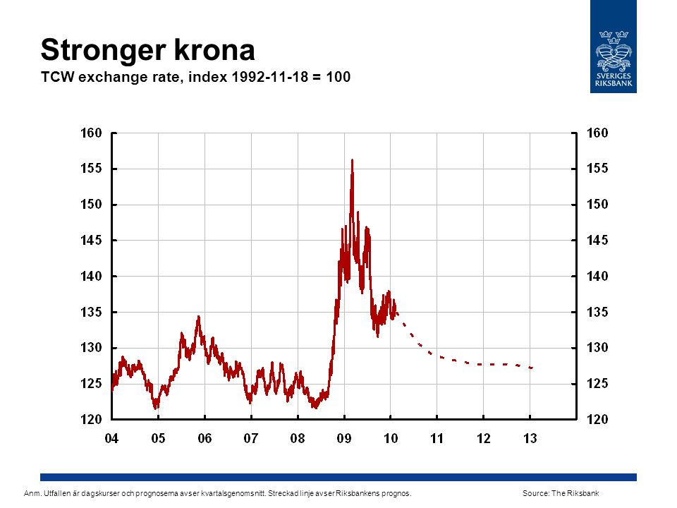 Stronger krona TCW exchange rate, index 1992-11-18 = 100 Anm.
