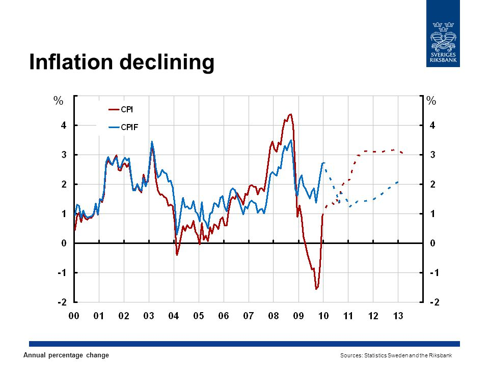 Inflation declining % % Annual percentage change Sources: Statistics Sweden and the Riksbank