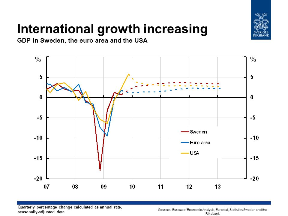 International growth increasing GDP in Sweden, the euro area and the USA % % Quarterly percentage change calculated as annual rate, seasonally-adjusted data Sources: Bureau of Economic Analysis, Eurostat, Statistics Sweden and the Riksbank