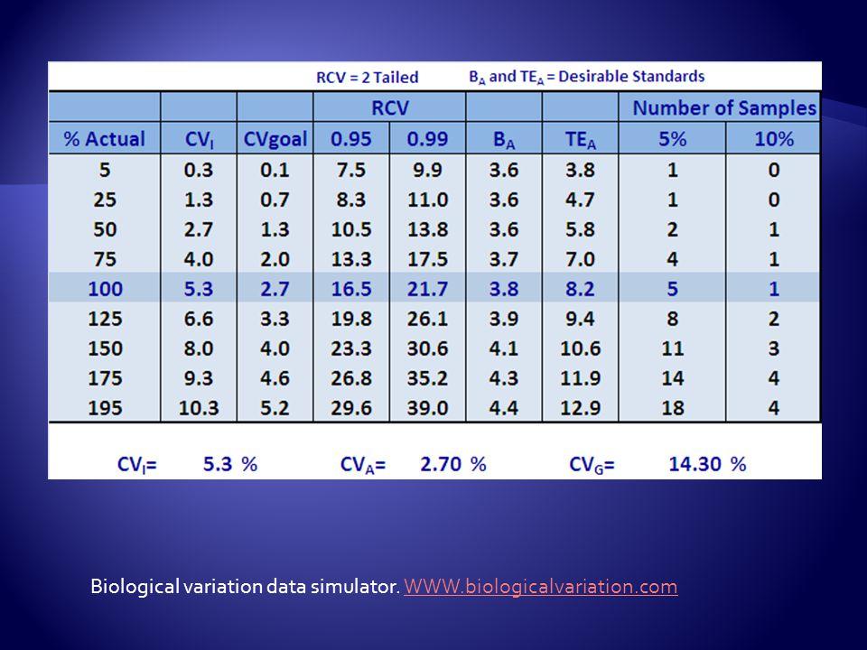 n = [Z * (CV A 2 + CV I 2 )/D] 2 n = [Z * (CV A 2 + CV I 2 )/D] 2 D = % of closeness required