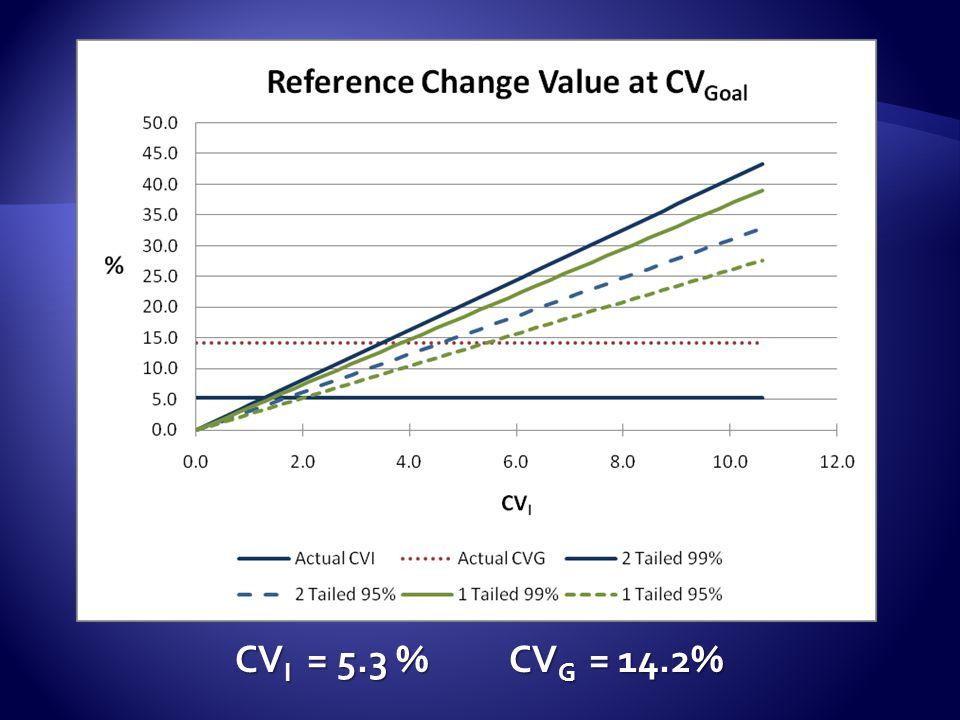 CV I = 5.3 % CV G = 14.2%CV A =2.7%