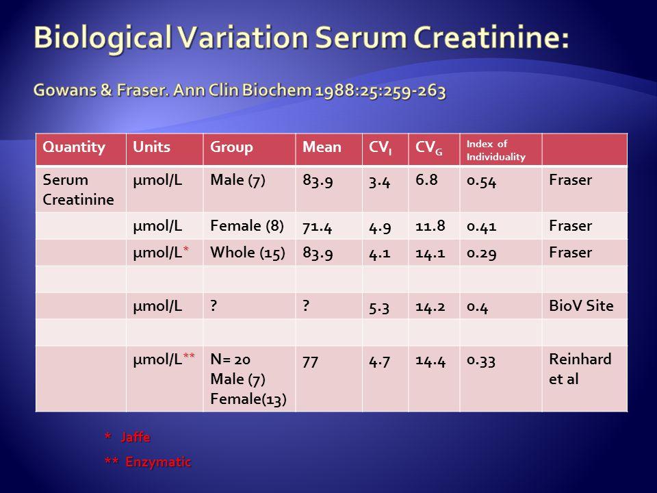 Biological Variation Serum Creatinine: Average within subject (CVI) = 4.1% Gowans & Fraser. Ann Clin Biochem 1988:25:259-263