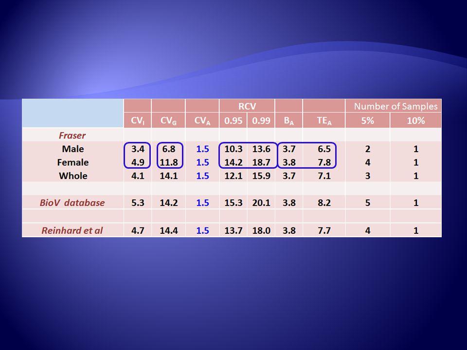 QuantityUnitsGroupMeanCV I CV G Index of Individuality Serum Creatinine µmol/LMale (7)83.93.46.80.54Fraser µmol/LFemale (8)71.44.911.80.41Fraser * µmo