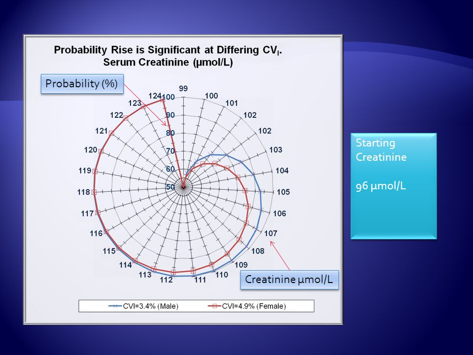MFG CV G =14.1 CV G =4.1