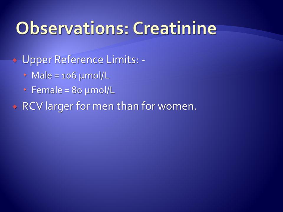 Creatinine µmol/L Probability (%) Starting Creatinine 96 µmol/L Starting Creatinine 96 µmol/L