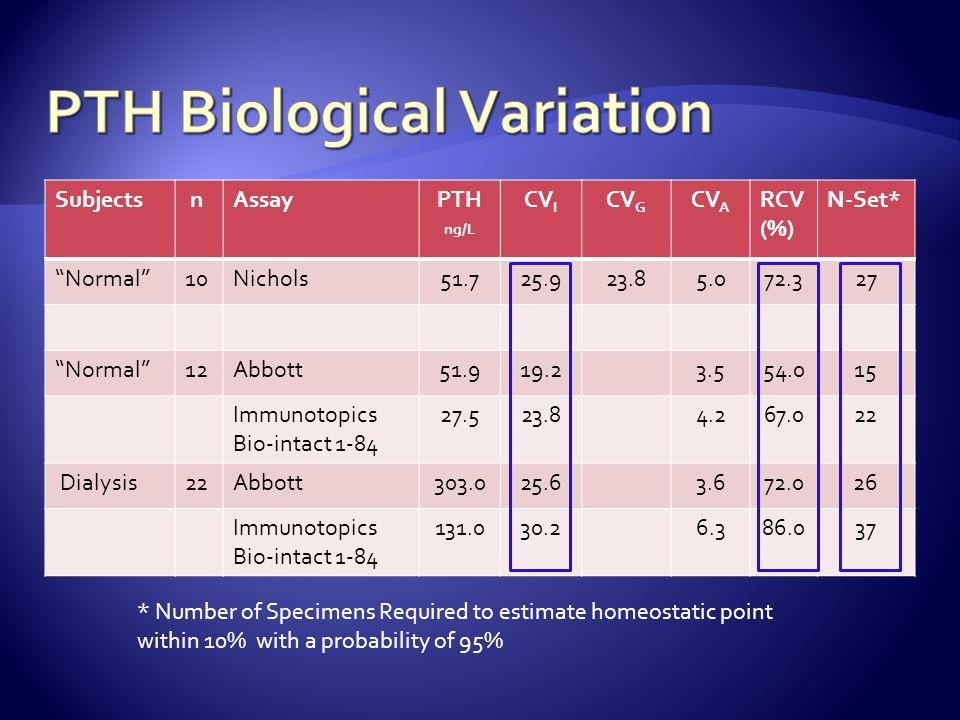 "Ankrah Tet et al. Ann Clin Biochem 2008;45:167-169 PTH = Nichols Advantage 4 Males 6 Females ""Normals"" Gardham et al. Clin J Am Soc Nephrol ePress May"