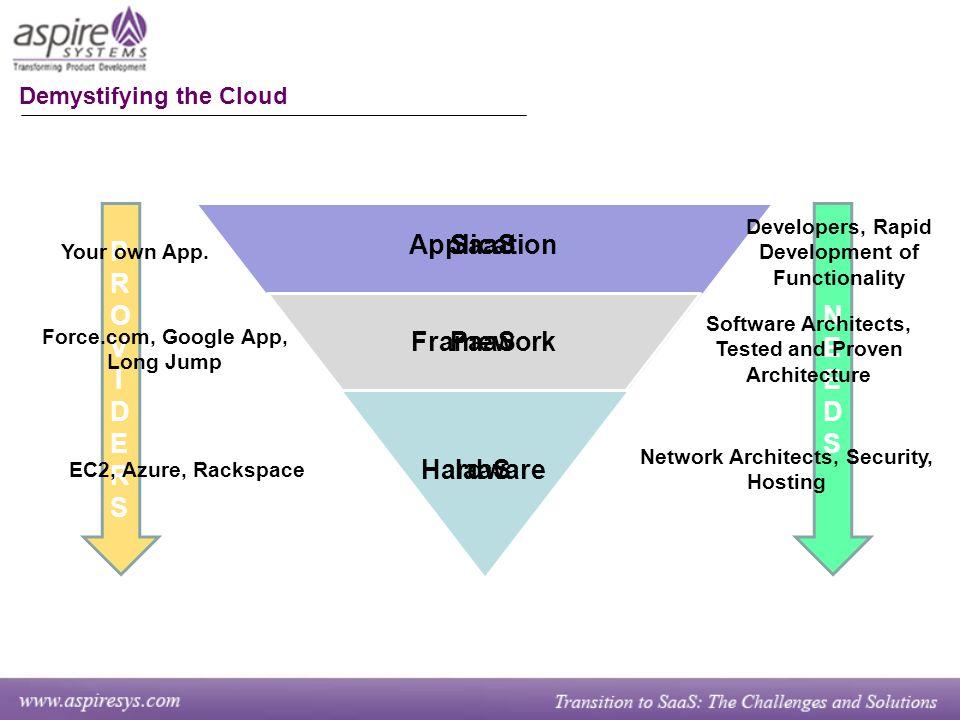 PROVIDERSPROVIDERS NEEDSNEEDS Demystifying the Cloud Hardware Framework Application IaaS PaaS SaaS EC2, Azure, Rackspace Force.com, Google App, Long Jump Your own App.