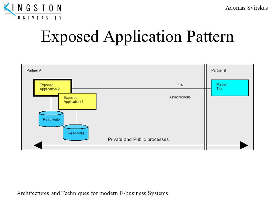 Adomas Svirskas Architectures and Techniques for modern E-business Systems Exposed Application Pattern